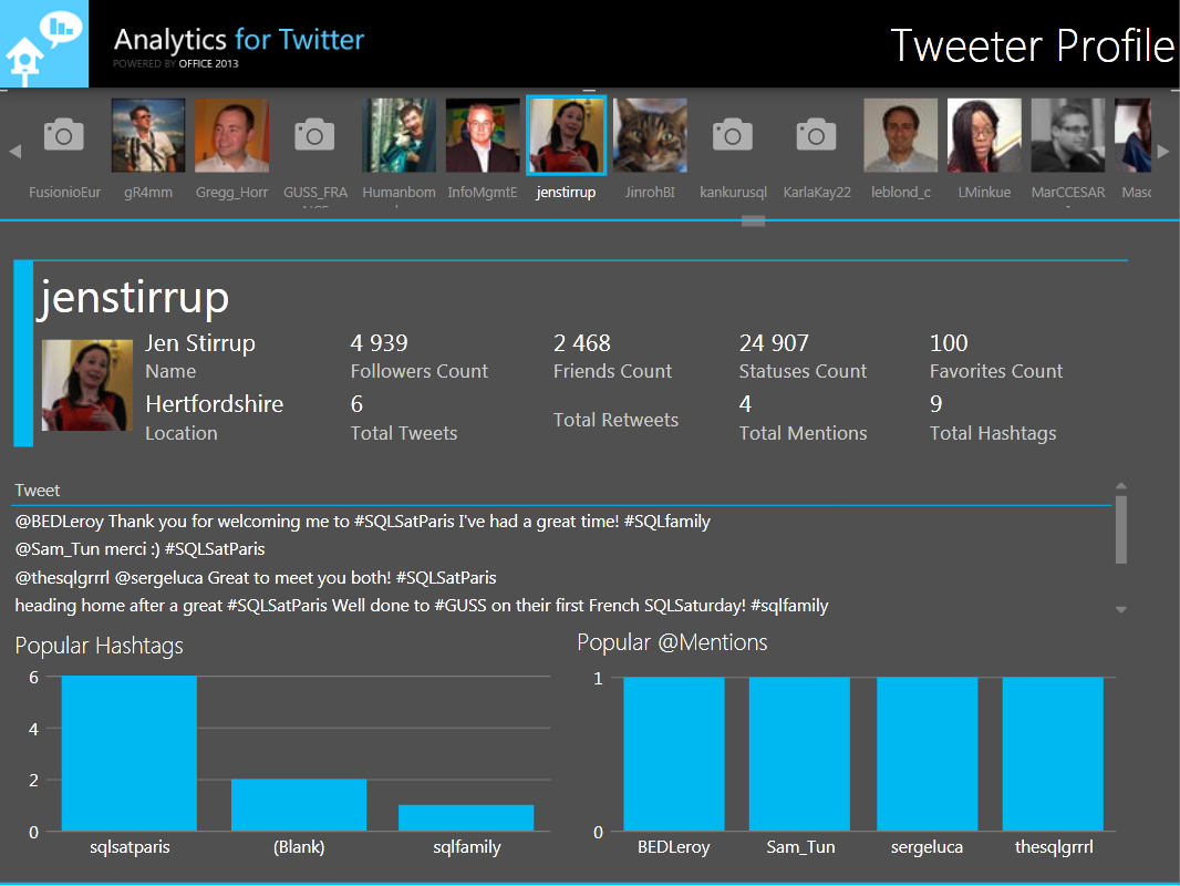 Analytics for Twitter 2013